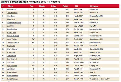 PenguinsRoster Penguins vs Devils   AHL Style